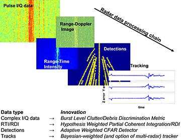 Radar Signal Processing